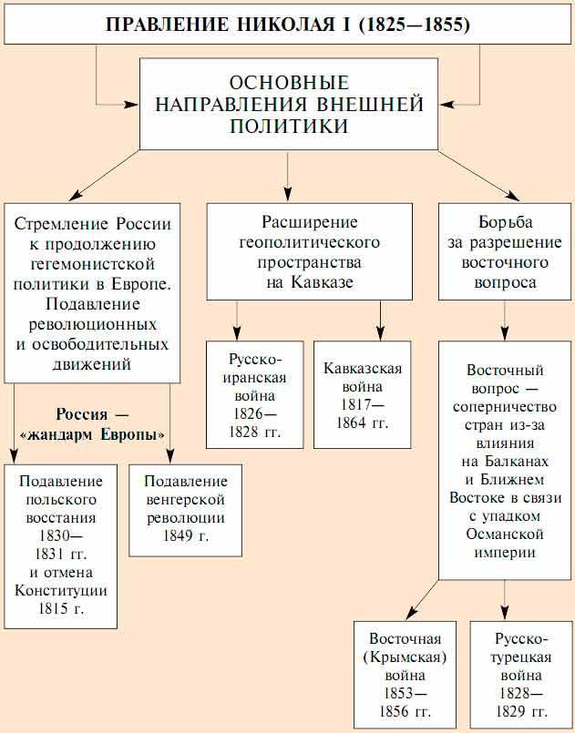 Внешняя политика Николая кратко об изменениях в России Внешняя политика Николая 1