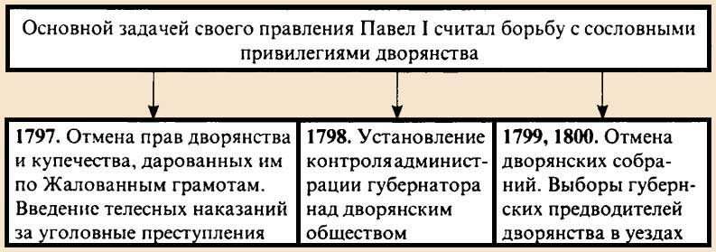 Внутренняя политика Павла императора России Главные задачи внутри страны