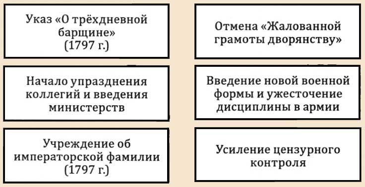 Внутренняя политика Павла императора России Основные мероприятия политики императора Основные мероприятия по реформированию страны Продолжилась внутренняя политика