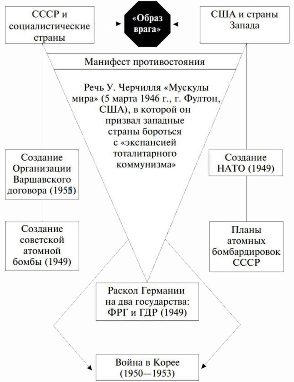 Холодная война причины и основные вехи реферат 8209