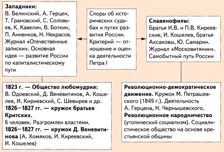 Западники таблица